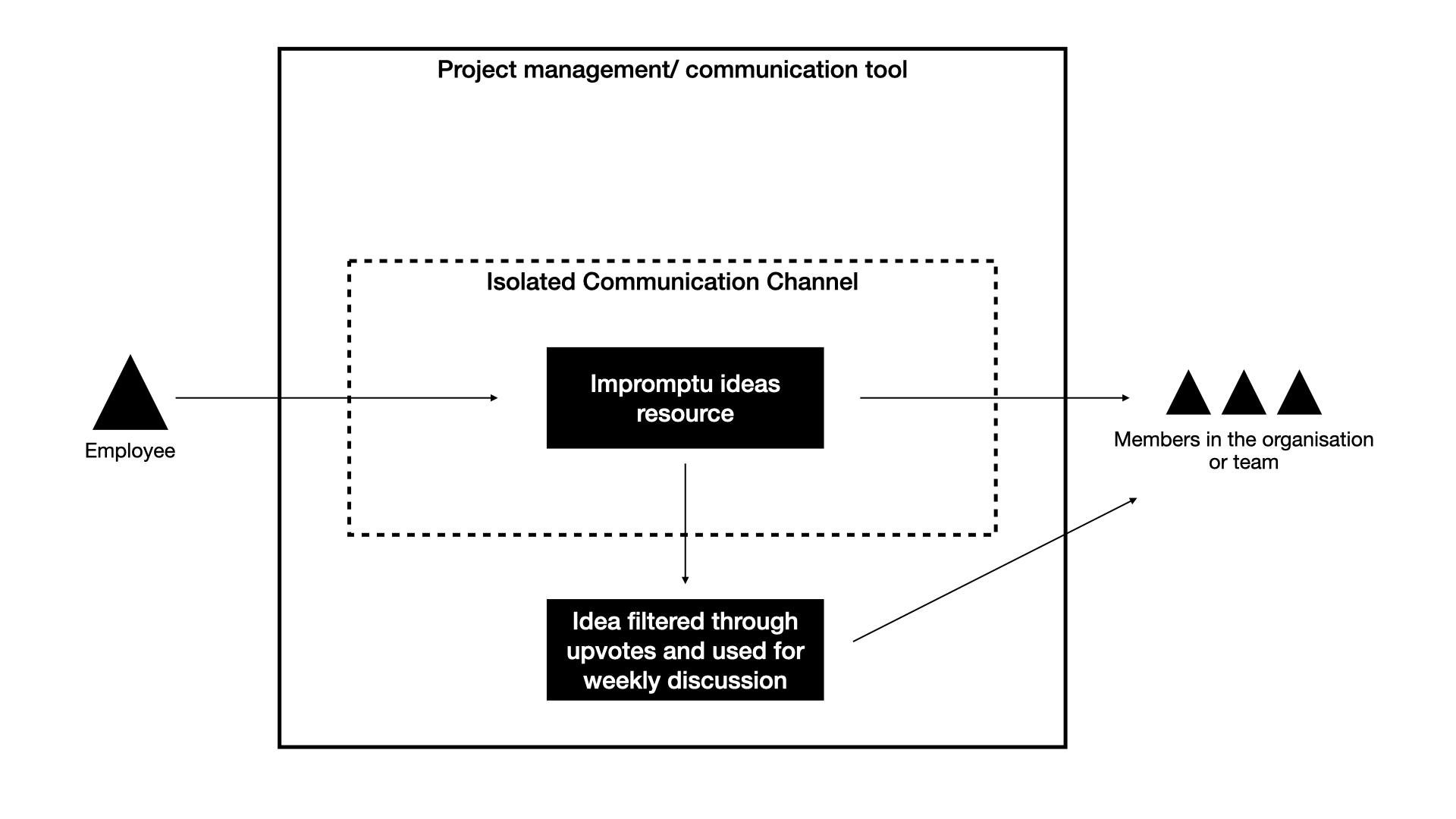 Agile internal communication modela